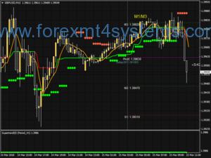 Стратегическа стратегия за скандализиране на валутните пазари на Супер Тренд