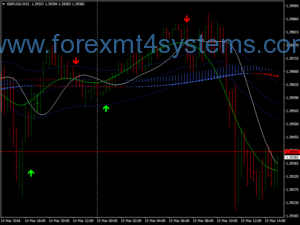 Forex T3 Wave Snake Scalping Strike