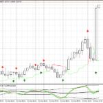 Forex TDI 10 Pips Scalping Strategy