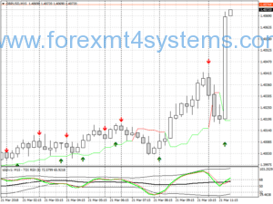 Forex TDI 10 Pips Scalping Strategy