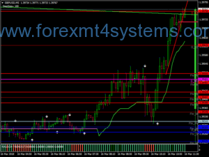 Forex TMT 5min Scalping Strategy