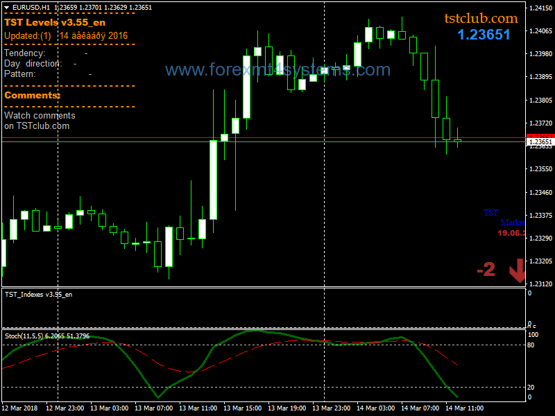 Intraday trading strategies for forex uae investment in bangladesh nano
