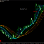 Forex Tema Direction Scalping Strategy
