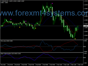 Forex Thrall Miner Scalping Strategy