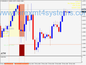 Forex Three Box Trading Strategy