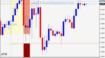 Forex Three Box Breakout Trading Strategy