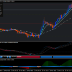 Stratejiya Scalping Forex Tornado