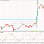 Стратегическа стратегия за скандализиране на валутните пазари