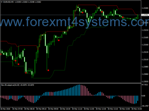 Forex Trend Dynamic Breakout Trading Strategie