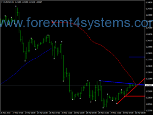 Forex Trend Line Trading Breakout Strategaeth