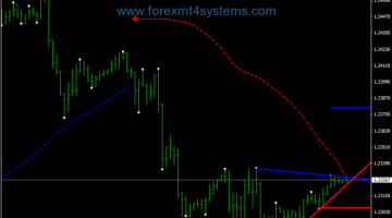 Forex Trend Line Breakout Trading Strategy