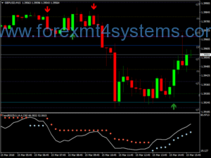 Forex Trend RSI Intraday Strategy Scalping