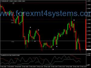 Световна стратегия за скализиране на валутните пазари