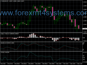 Forex Trio Breakout Scalping Strategy