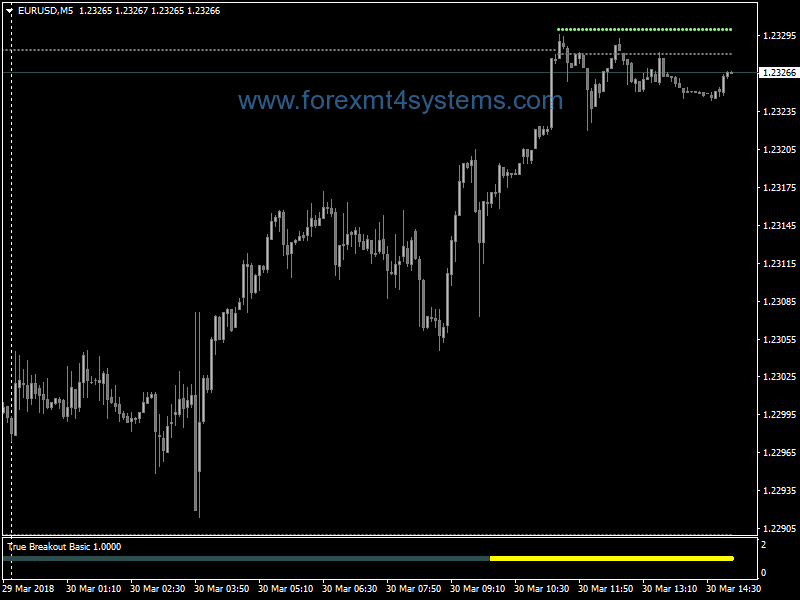 Forex Truth Basic Breakout Trading Strategy