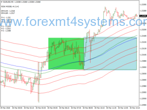 Estrategia de Negociacao do Breakout do Túnel Forex