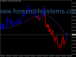 Forex Turning Points Scalping Strategy