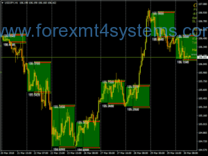 Forex Ultimate Pips Breakout Strategaeth Masnachu