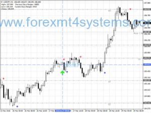 Estratégia de Forex Ultimate Trend seguindo