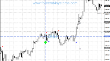 Forex Ultimate Trend Following Strategy