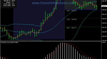Forex Universal Bollinger Bands Trading Strategy