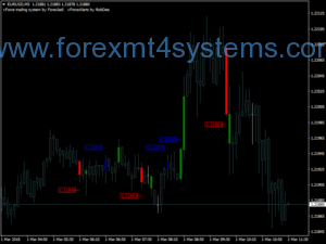 Estratégia Forex VForce Scalping