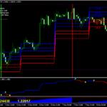 Forex VQ Signals Stratejiya Scalping