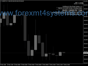Forex Verbtheorys Breakout Trading Strategy