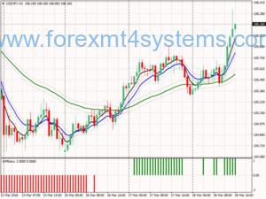 Forex WPR Slow Trend seguindo a estratégia