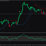 Forex Wilders RSI Bollinger Bands Trading Strategy