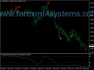 Forex Yang Trader Scalping Strategy