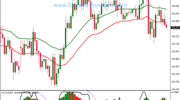 Forex Accelerator RSI EMA Channel Trading Strategy