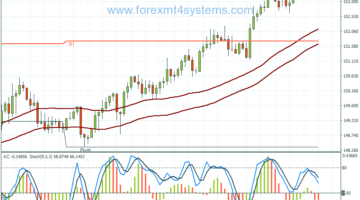 Forex Accelerator SMA Trading Strategy