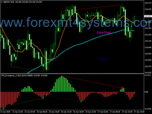 Forex Auto Pivots Divergence Trading Strategy