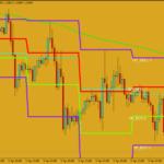 Stratejiya Pivot Point Trading Trading Forex Camarilla
