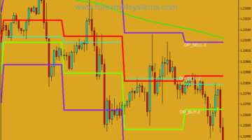 Forex Camarilla Exchange Pivot Points Trading Strategy