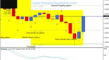 Estratégia de negociação de pontos de pivô padrão de castiçal de Forex