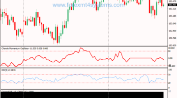 Forex Chande Momentum Oscillator Trading Strategy