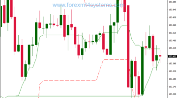 Forex Donchian Channel Double Breakout Trading Strategy
