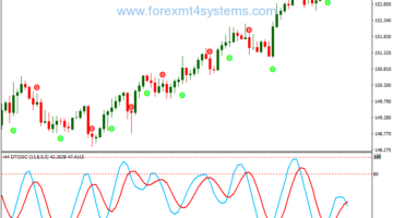 Forex Dtosc Contrarian Martingala Trading Strategy