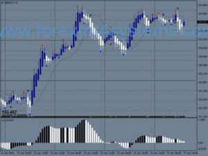 Стратегия за търговия с динамични печалби от Форекс