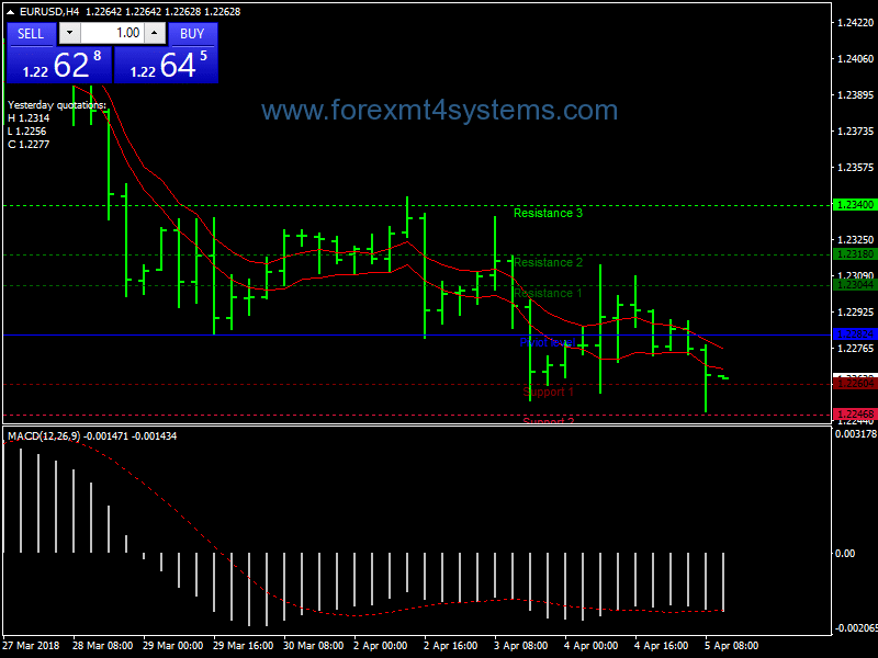 Forex Ema Channel MACD Pivot Points Trading Strategy