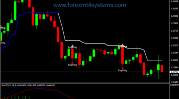 Forex Engulfing MACD Pattern Trading Strategy
