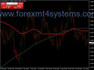 Stratejiya Pattern Trading ya Forex Fakey