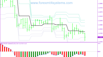 Forex Fibo Pivot Points Trading Strategy