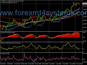 Estratégia de Negociação ADX do Forex Force Index