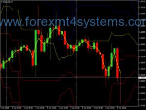 Estratégia de negociação de pontos de pivô Forex Fox