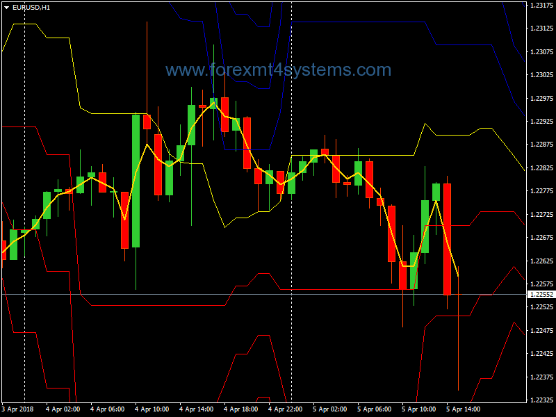 Forex Fox Pivot Points Trading Strategy