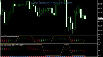 Forex Kase Peak Oscillator Trading Strategy