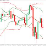 استراتژی معاملاتی معکوس کانال فارکس کتلنر BB